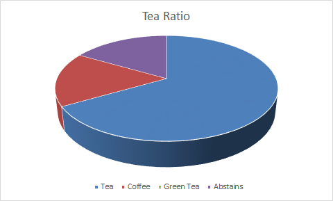 Tea Ratio Hits Rock Bottom